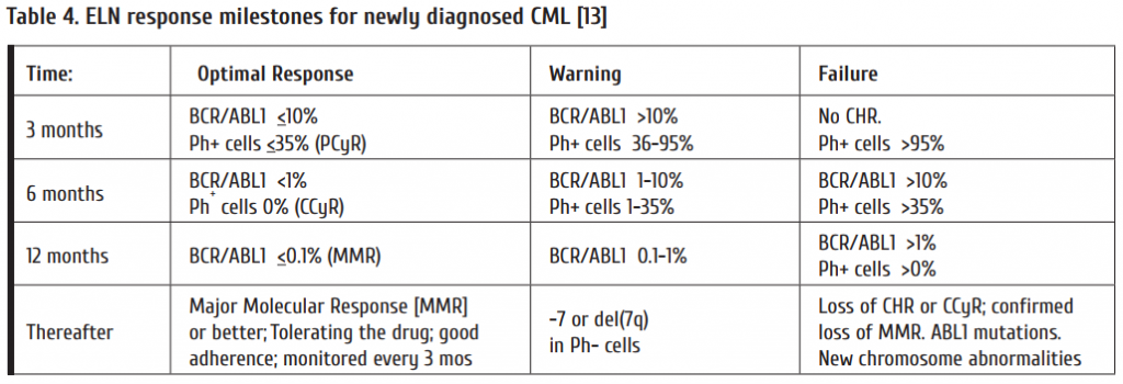 Table_4_ELN_response_milestones_for_newly_diagnosed_CML_13.png