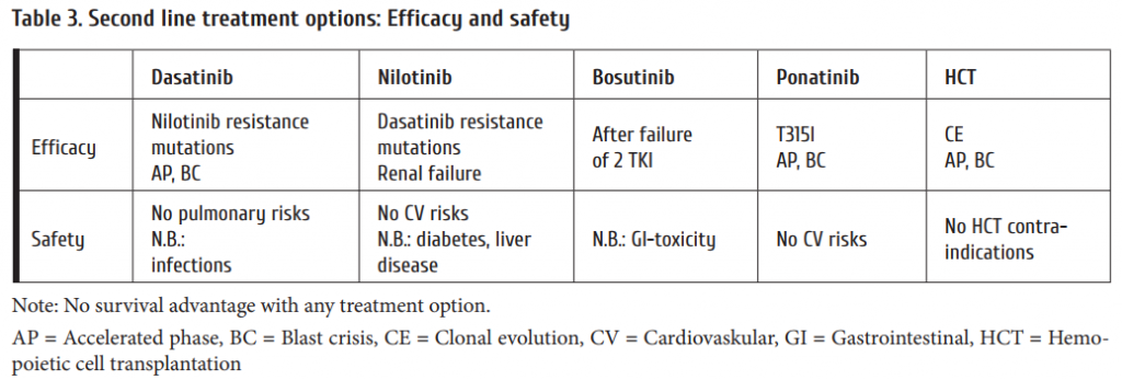 Table_3_Second_line_treatment_options_Efficacy_and_safety.png