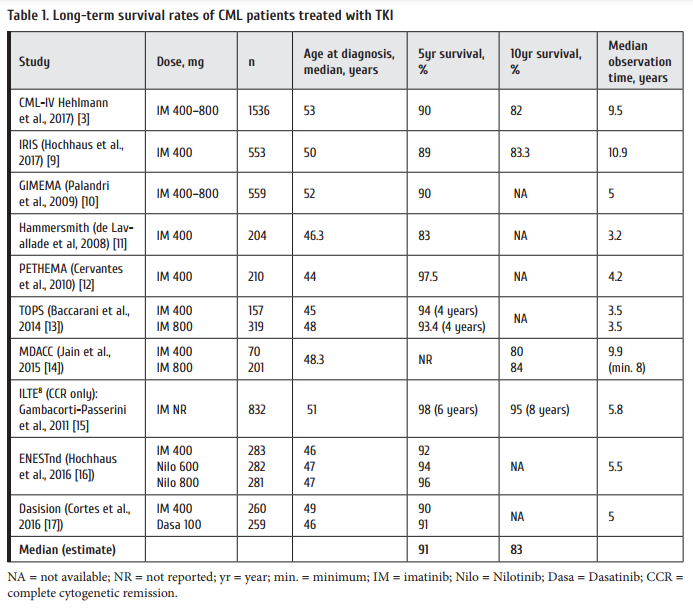 Table_1_Long-term_survival_rates_of_CML_patients_treated_with_TKI.png