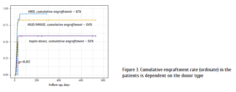Figure 3. Cumulative engraftment rate (ordinate) in the.png