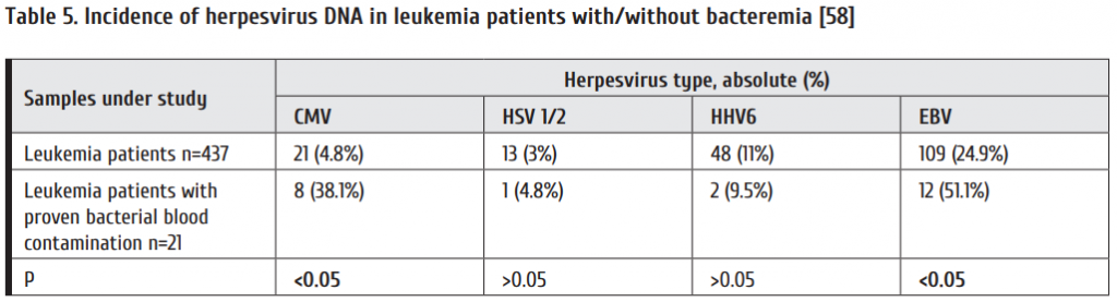 Table_5_Incidence_of_herpesvirus_DNA_in_leukemia_patients_with_without_bacteremia_58.png