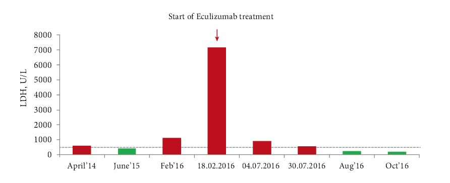Figure 2. LDH changes with time after Eculizumab treatment.