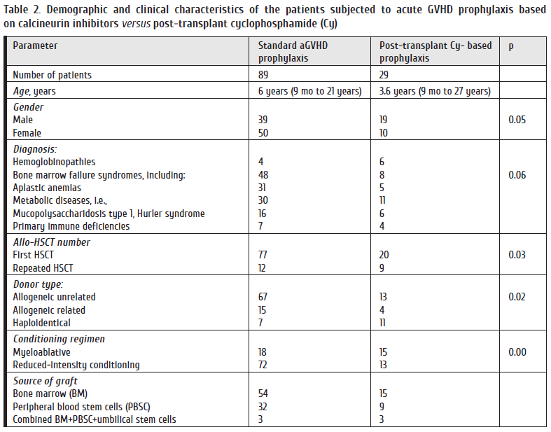 Table 2. Demographic and clinical characteristics of the patients subjected to acute GVHD prophylaxis based.png